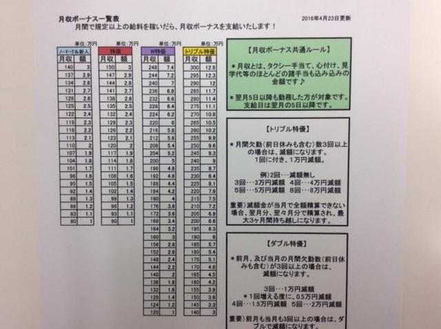 毎月、最大12万円超のボーナス!